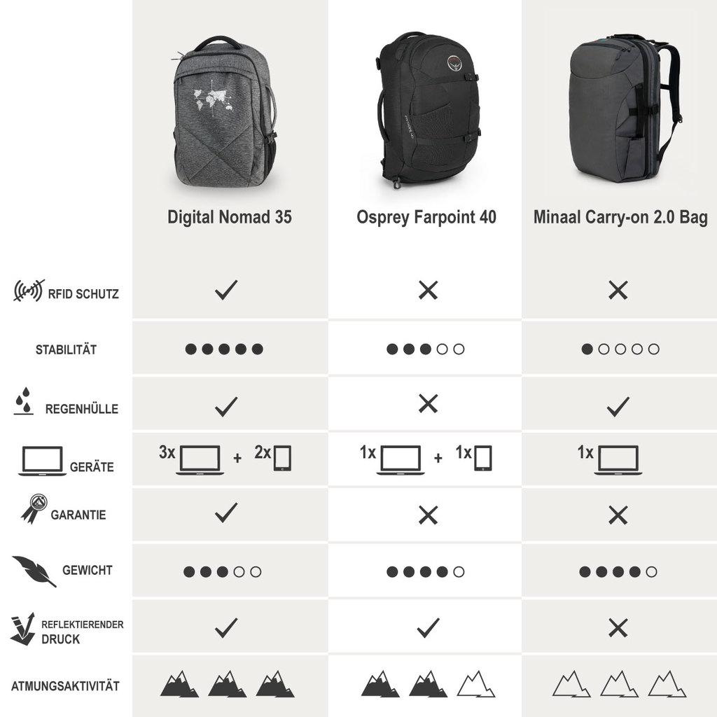 Digitale Nomaden Rucksack - Vergleich