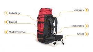 Rucksack richtig einstellen - Features
